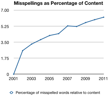 Graph 1: Misspellings as percentage of content