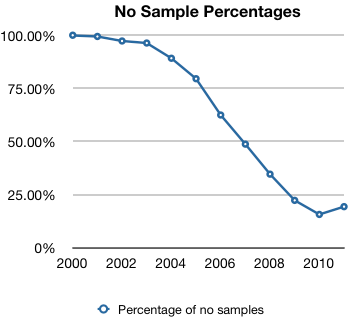 Graph 2: Percentage of pages without samples