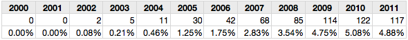 Table 4: Outlier samples with misspelling rates >25%