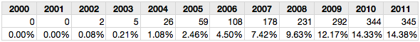 Table 5: Outlier samples with misspelling rates >10%