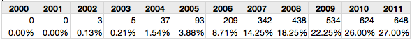 Table 6: Outlier samples with misspelling rates >5%