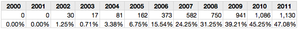Table 7: Outlier samples with misspelling rates >1%